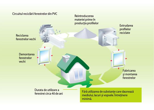 Circuit de reciclare al termopanului
