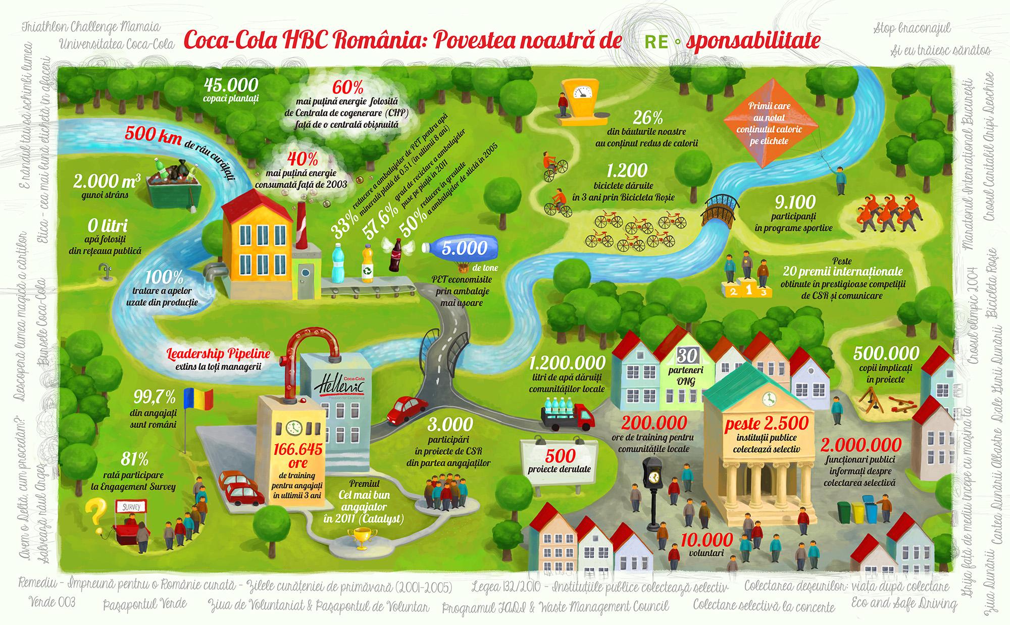 Infografic - Raport de Sustenabilitate 2011 - Coca-Cola HBC Romania